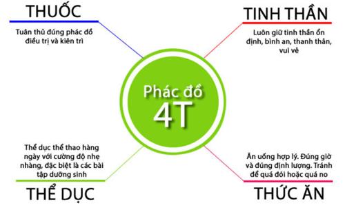 phac-do-4T